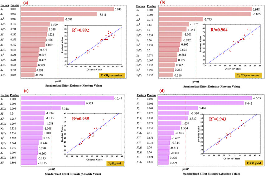 Pareto-chart and parity-plot for developed regression models for