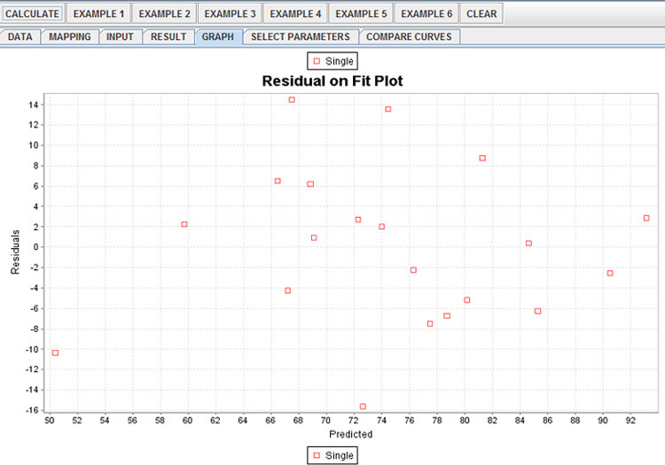 Multiple linear regression example Top left data panel Top right