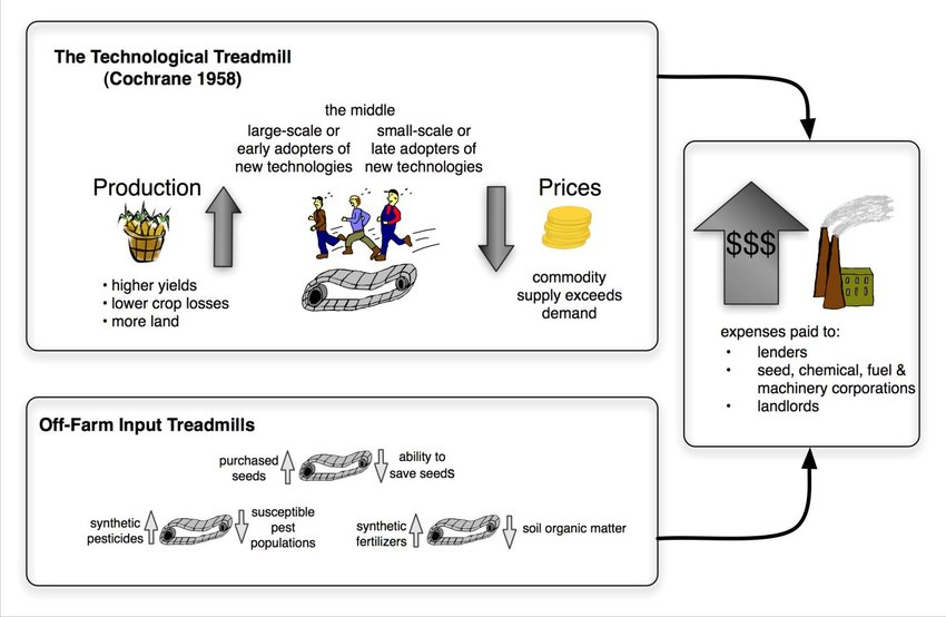 Agricultural treadmills Download Scientific Diagram