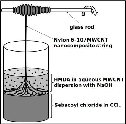 Schematic showing the preparation of nylon 6-10/MWCNT composites via