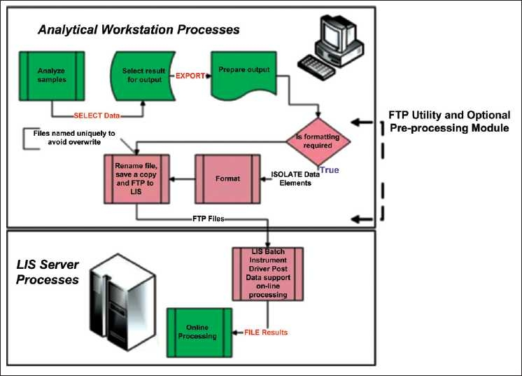 Process flow chart of local installation of the file transfer