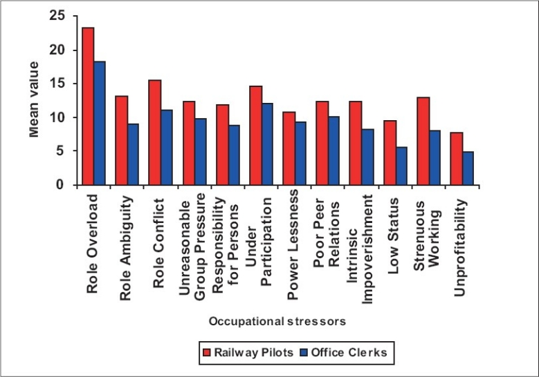 Difference of occupational stressors between railway engine pilots