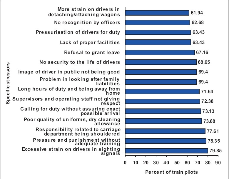 Typical sources of stressors for railway engine pilots Download