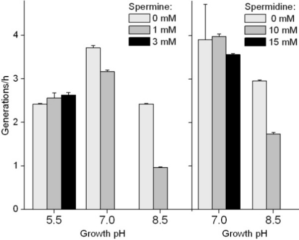 Generation time with polyamines, as a function of pH E coli was