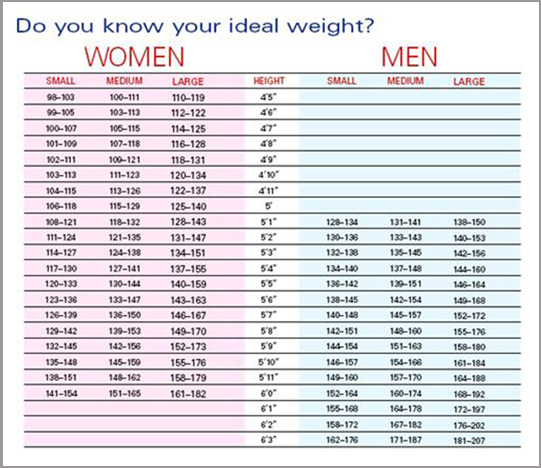 Female ideal body weight formula, female workout plans for toning - ideal weight chart females
