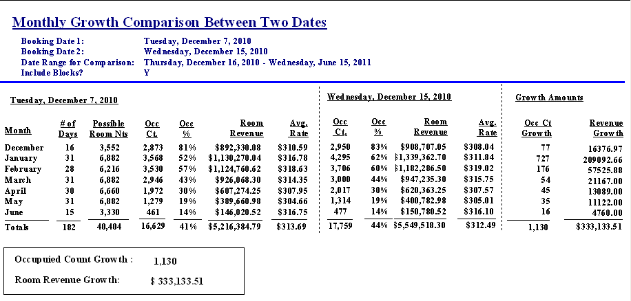 hotel monthly report sample