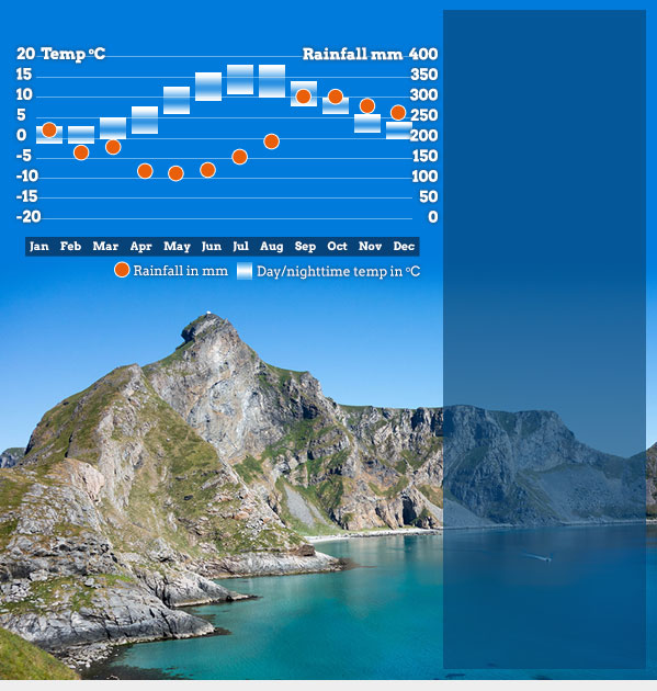 Best time to visit Norway  Norway weather Helping Dreamers Do