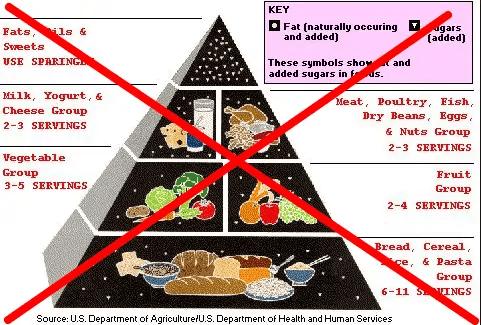 Low fat diet pyramid