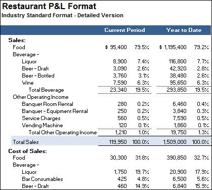 restaurant p and l template - Selol-ink