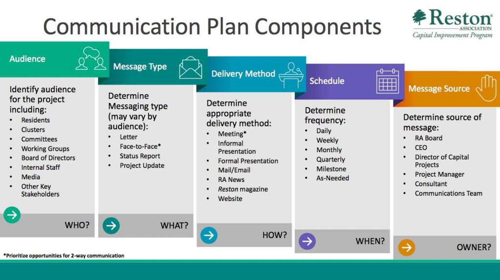 Five-Step Process Adopted for RA Capital Project Communication Plan - project plan