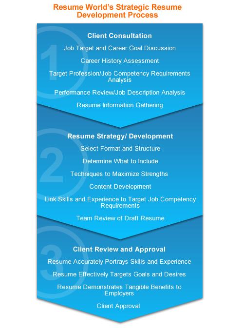 Custom essay organizational structure