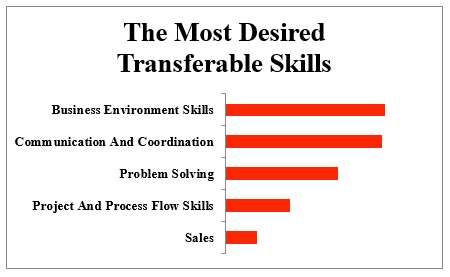 Top List of What Employability Skills are Employers Looking for?