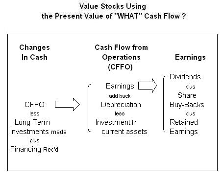 Retail Investor org  Valuing Stocks Using the Discounted Cash Flow