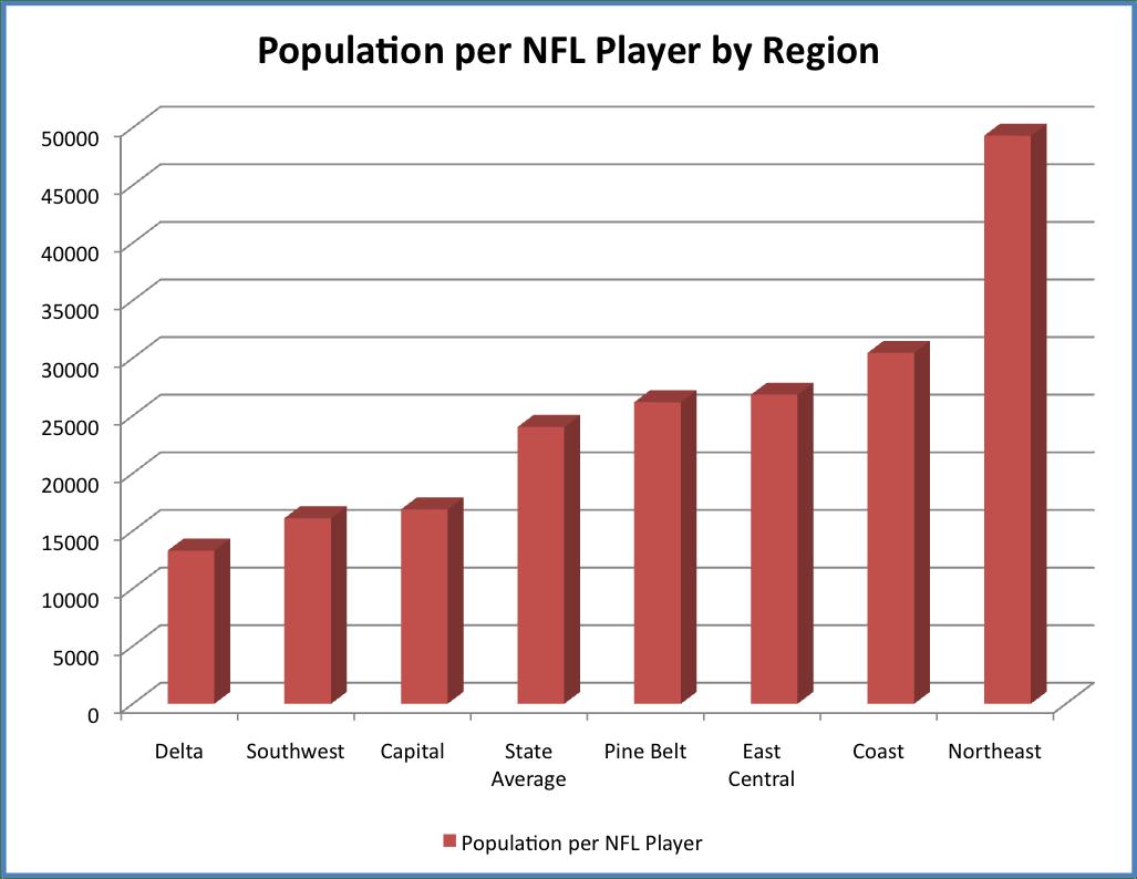 NFLbyregion