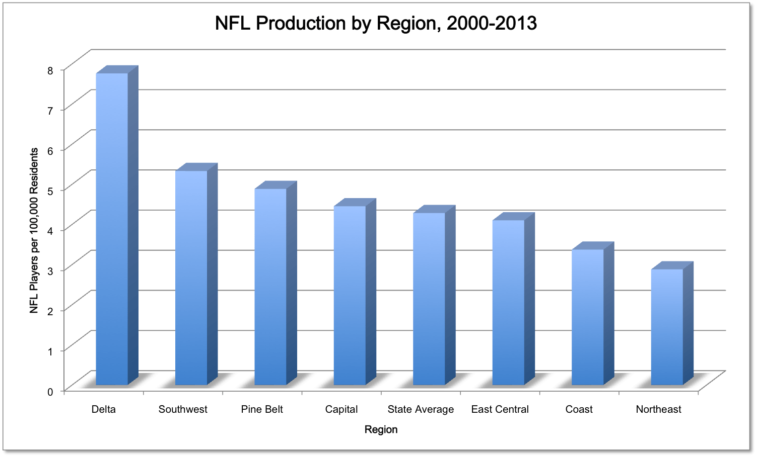 NFL by Region