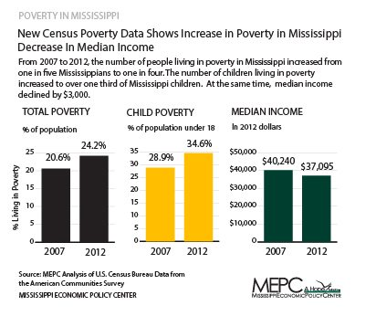Source: Mississippi Economic Policy Center