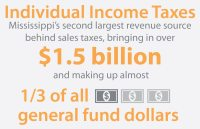 Individual Income Tax Mississippi | Download PDF