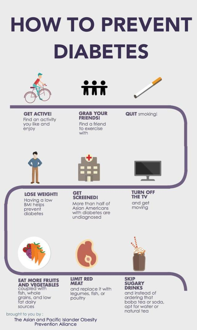 How to Prevent Diabetes Infographic