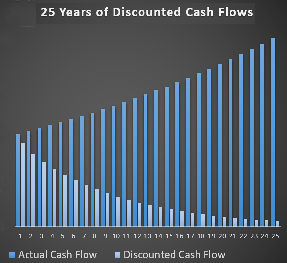 Use Discounted Cash Flow to value stocks