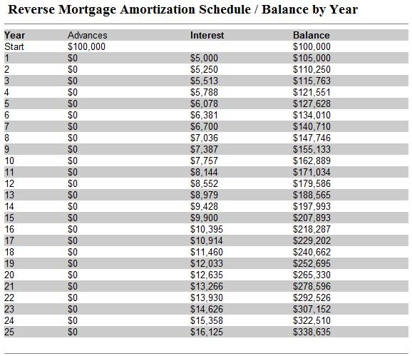 Reverse Mortgage Amortization Schedule - loan amotization