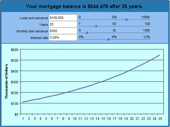 Reverse Mortgage Amortization Schedule - monthly amortization schedule calculator