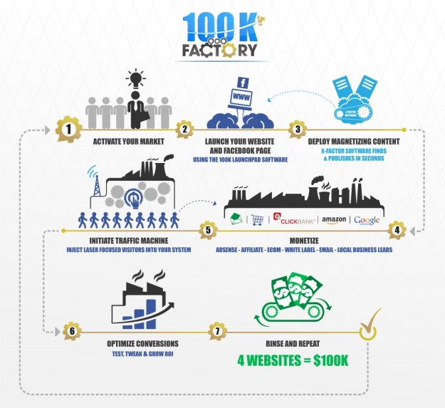 100K FACTORY
