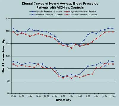 Blood pressure question \u2014 MyFitnessPal - how to graph blood pressure over time