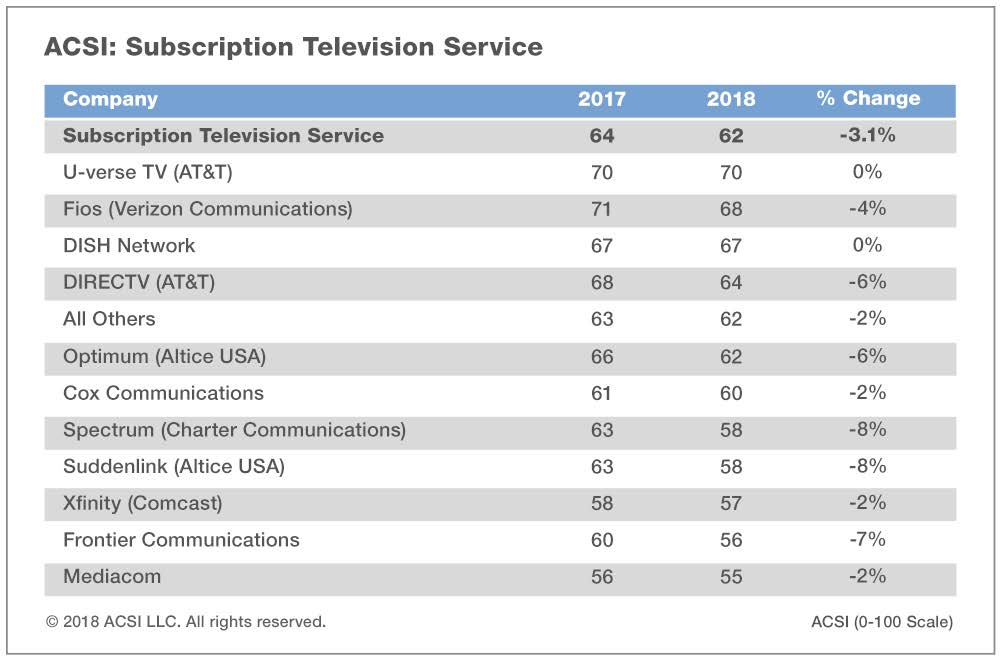 2019 Charter Spectrum Cable TV Review \u2014 Is The TV Service Worth It?