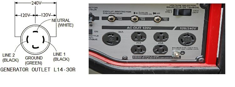 Best Extension Chords for Portable Generators and How to Select Them