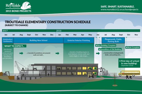 Construction Timeline Posters Reynolds School District - Oregon