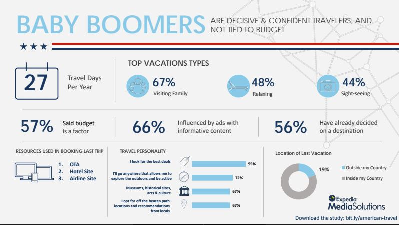 Baby Boomers An In-depth Look into the Travel Segment Infographic
