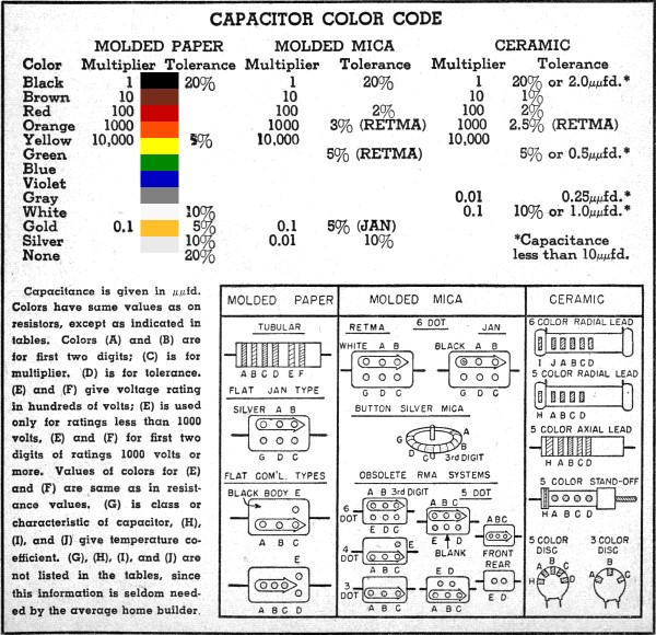 Resistor and Capacitor Color Code Charts, March 1955 Popular