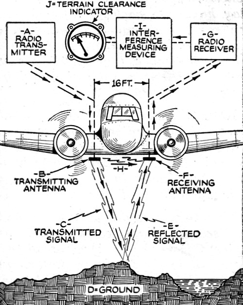 New Radio Altimeter Increases Air Safety, January 1939 Radio-Craft