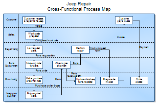 Accounts Receivable Days Definition Wall Street Oasis Process Maps And Process Mapping