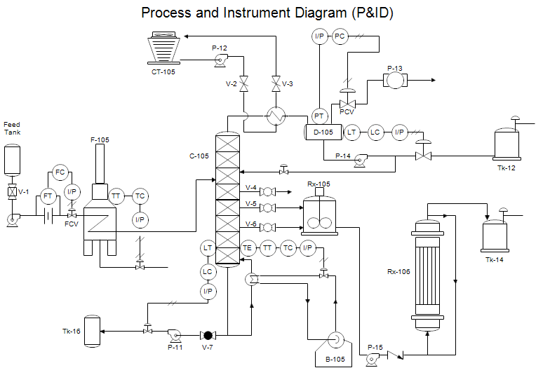 process flow diagram in autocad