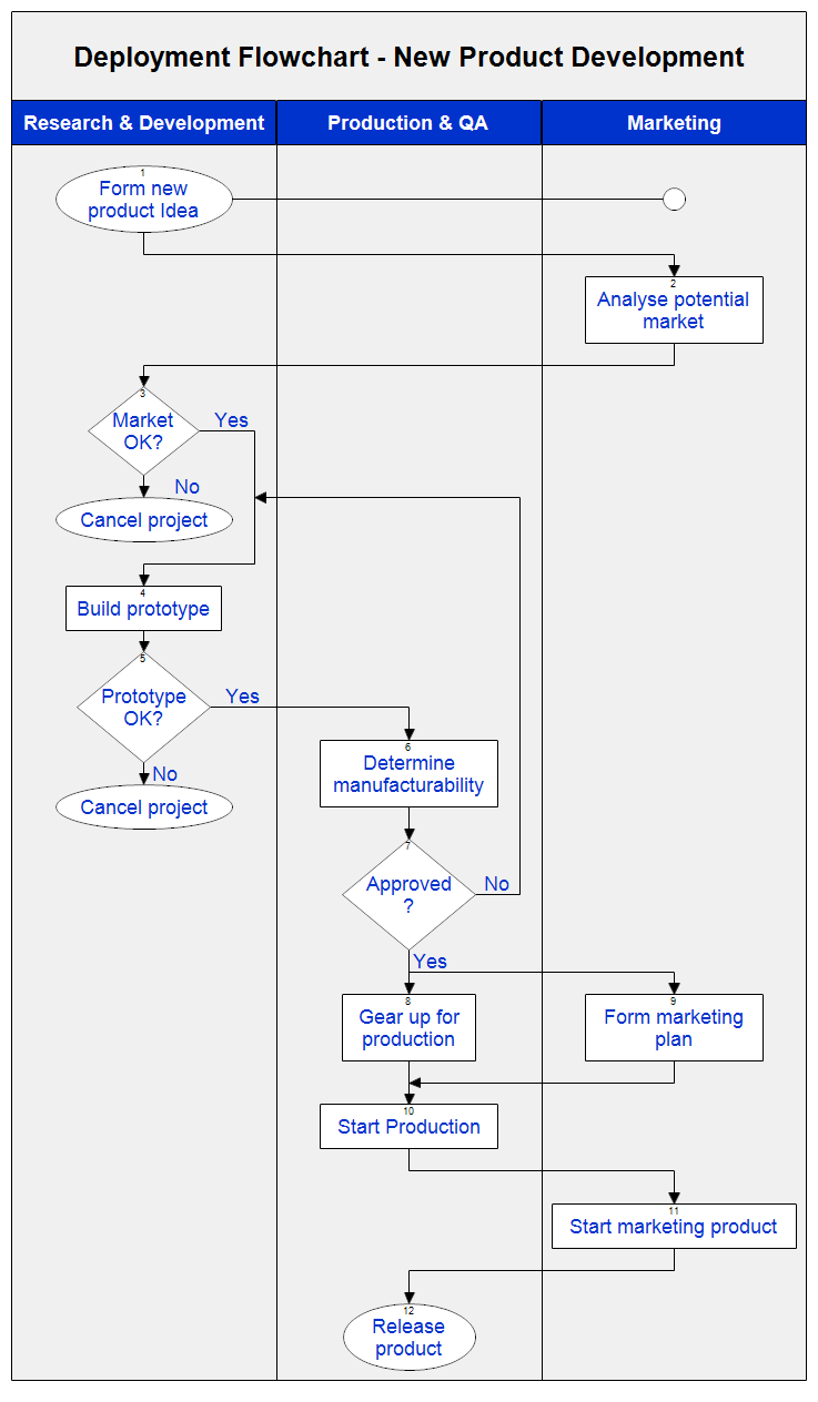 business process flowchart example of recruitment process product deployment flowchart business process flowcharthtml - Flowchart For Business Process