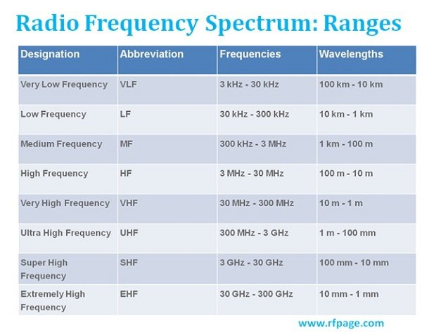 What are Radio Frequency bands and its uses? - RF Page