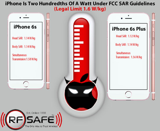 Apple Wants YOU to Burn! Apple iPhone 6s SAR Levels Make No
