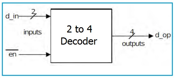 VHDL Code for 2 to 4 decoder 2 to 4 Decoder VHDL Code