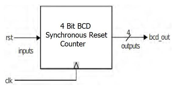 4 Bit BCD Synchronous Reset Counter Verilog Code