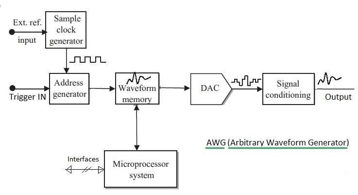AWG basics AWG types Arbitrary Waveform Generator
