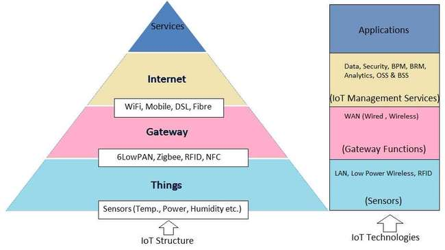 IoT architecture basics IoT architecture hardware,software