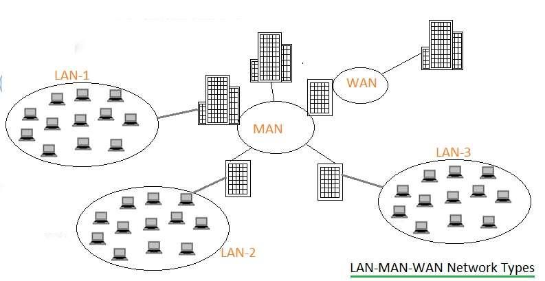 office wireless lan diagram