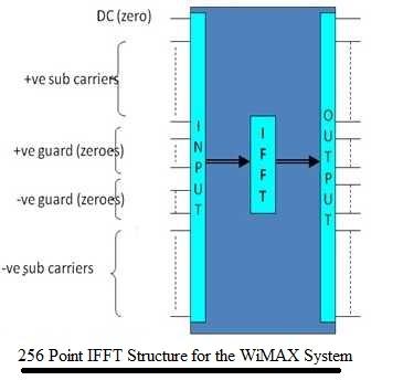 OFDM preamble generation WLAN,WiMAX,LDACS preamble,MATLAB