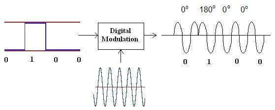 ASK vs FSK vs PSK-Difference between ASK,FSK,PSK modulation