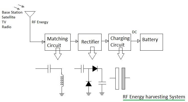 RF energy harvesting system basics-Radio Frequency harvesting