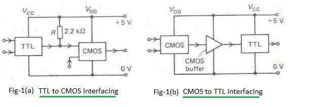 TTL to CMOS interfacing CMOS to TTL interfacing