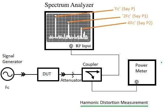 RF harmonic distortion measurement,test tools,test procedure