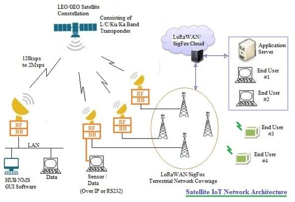 Satellite IoT basics Satellite IoT network architecture