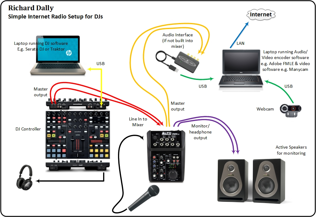 Simple Internet Radio Setup for DJs - Richard Dally